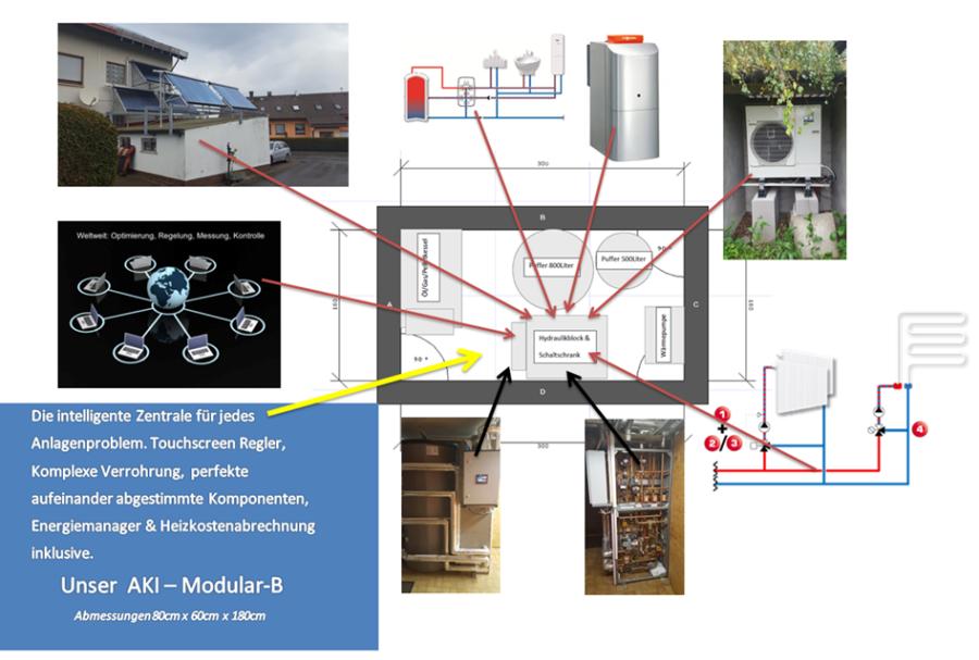 Heizung/Sanitär & Energietechnik - Null Platz Anlage